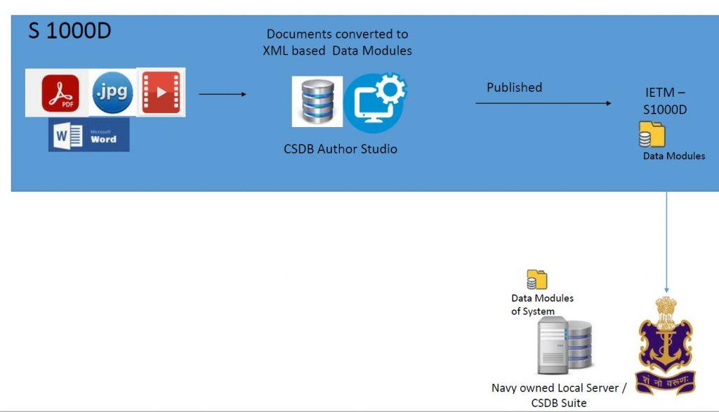 Code and Pixels IETM S1000D Developers