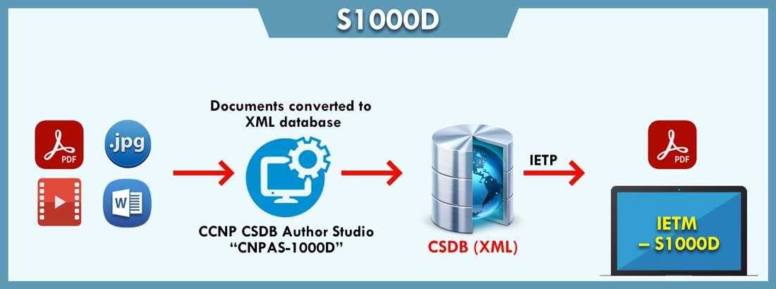 Code and Pixels IETM S1000D