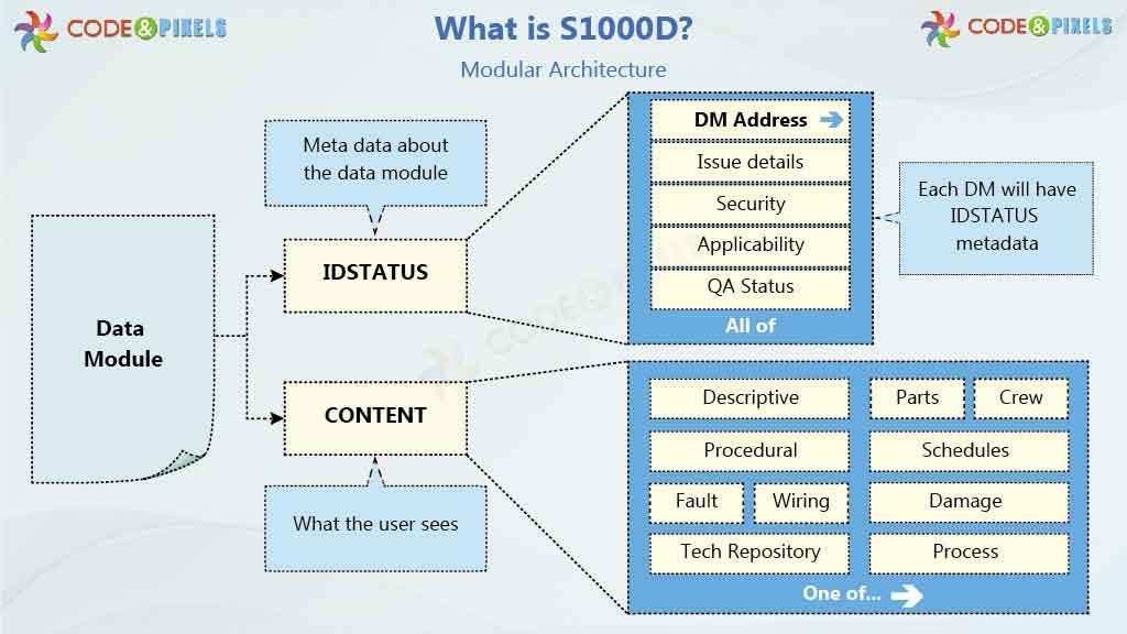 S1000D IETM IETP 4